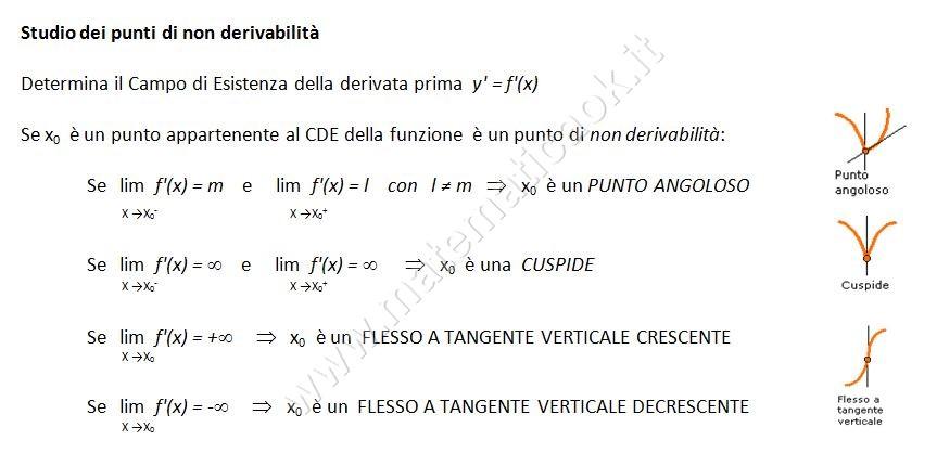 Funzioni: studio derivabilità