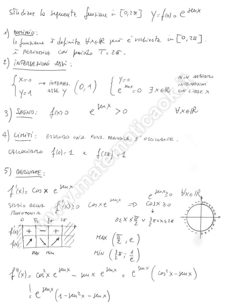 Studio di funzione esponenziale