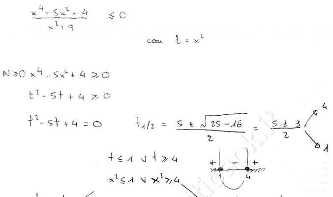Disequazioni fratte atematica k - Tavola di tracciamento secondo grado ...