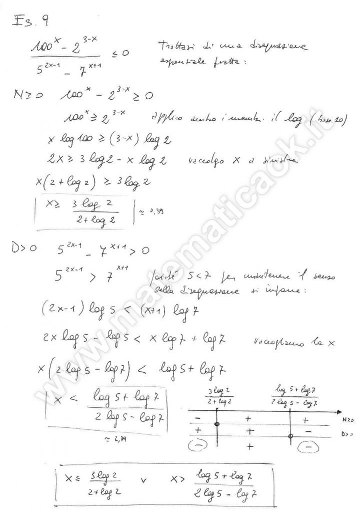 Disequazioni esponenziali fratte