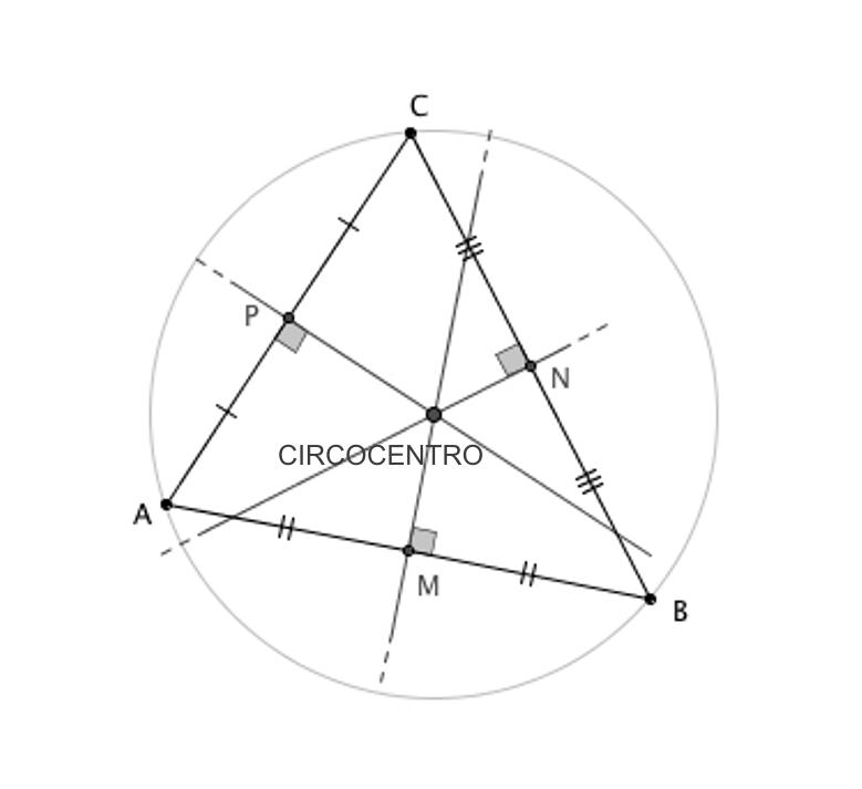Circocentro