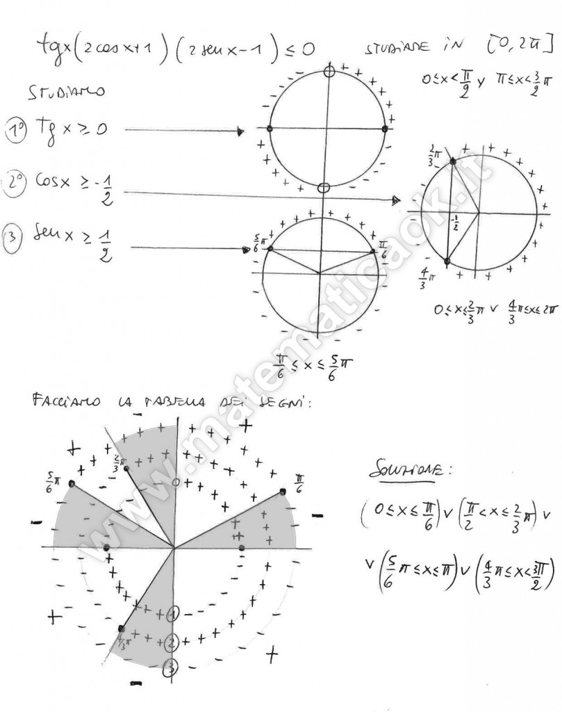 Disequazioni goniometriche di grado superiore al secondo