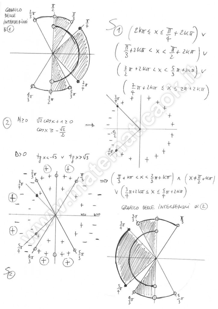 Disequazione goniometrica fratta in valore assoluto