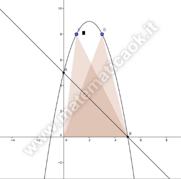 Parabola e retta