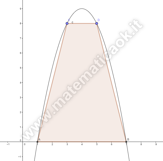 Parabola e trapezio isoscele
