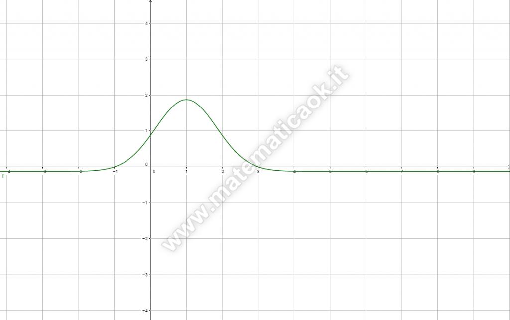 Grafico di funzione esponenziale