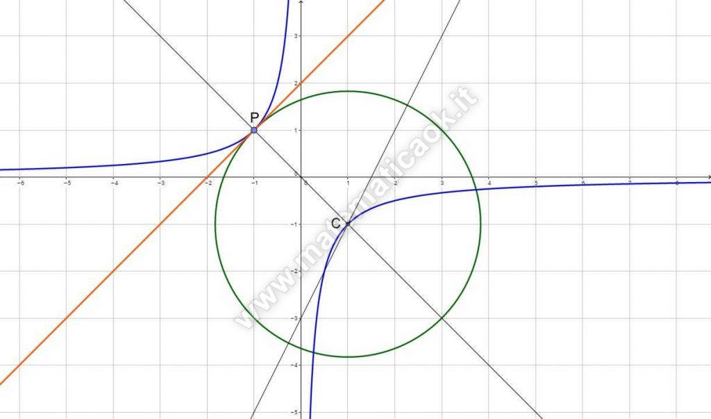 Grafico di Circonferenza, retta, iperbole equilatera