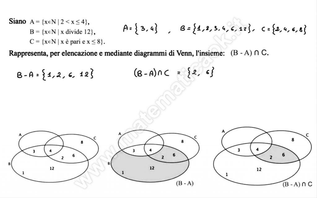 Rappresentazione per elencazione e diagrammi di Venn