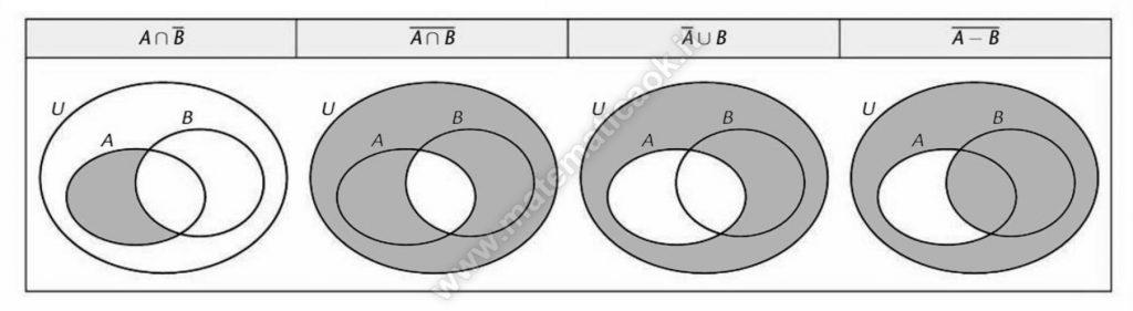 Rappresentazione con diagrammi di Venn